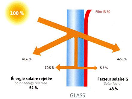film solaire film anti chaleur pour fenetre stores. Black Bedroom Furniture Sets. Home Design Ideas