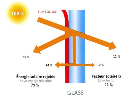 Film solaire film anti chaleur pour fenetre stores - Film isolant chaleur fenetre ...