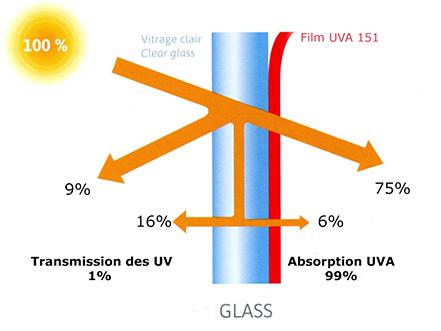 Film solaire film anti chaleur pour fenetre stores for Film protection solaire fenetre