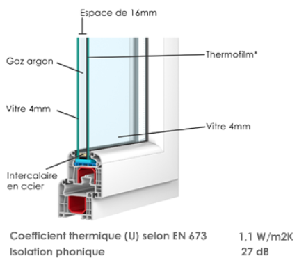 Double vitrage isolation thermique
