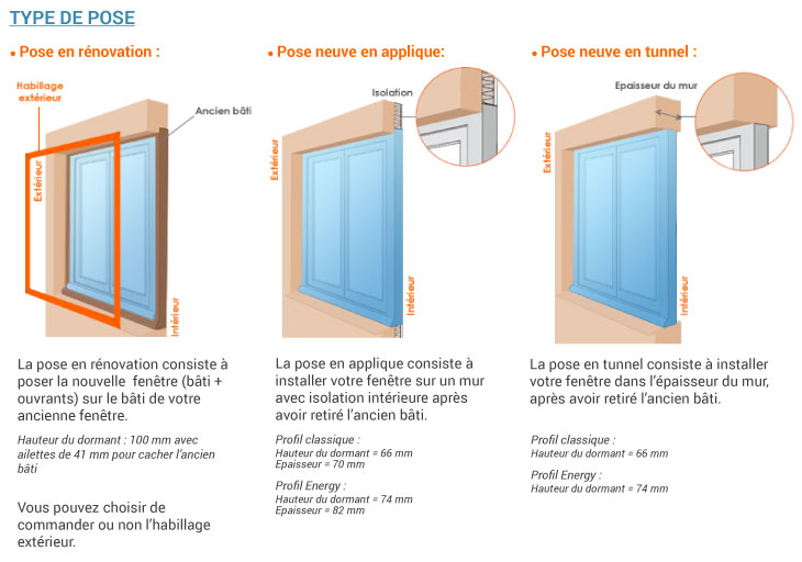 Fen tre pvc bloc baie sur mesure stores for Pose d une fenetre pvc en renovation